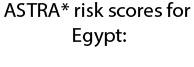 astra risk egypt
